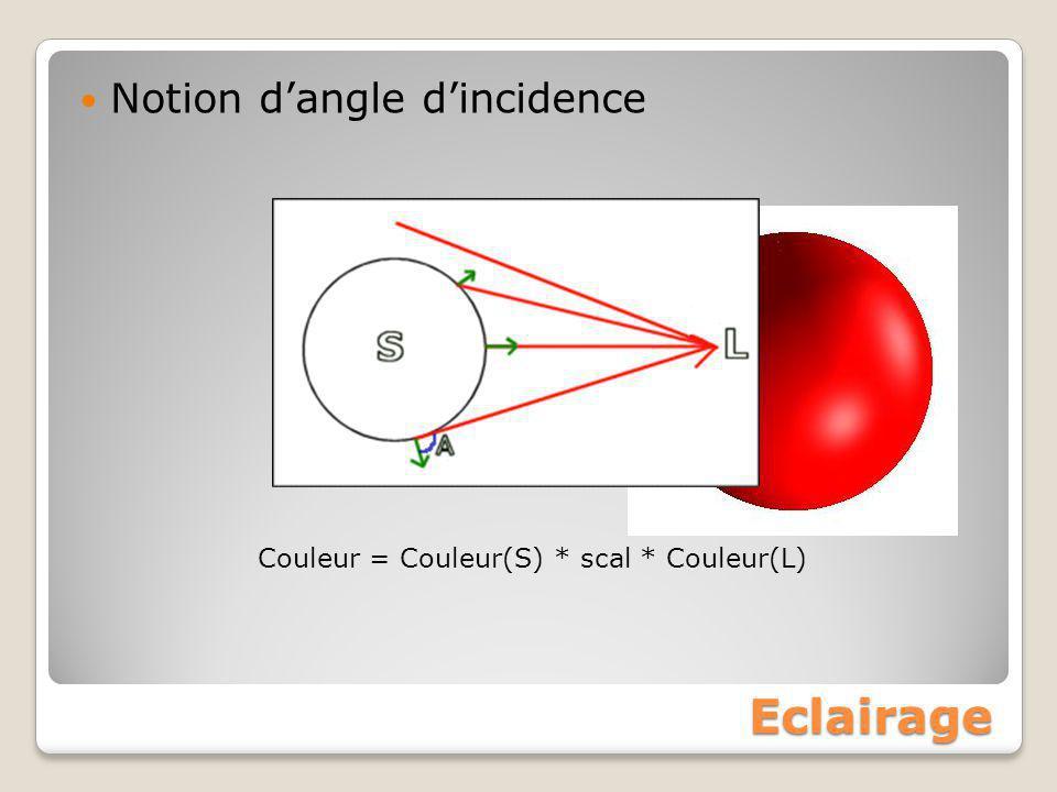 Eclairage Notion d'angle d'incidence Couleur = Couleur(S) * scal * Couleur(L)