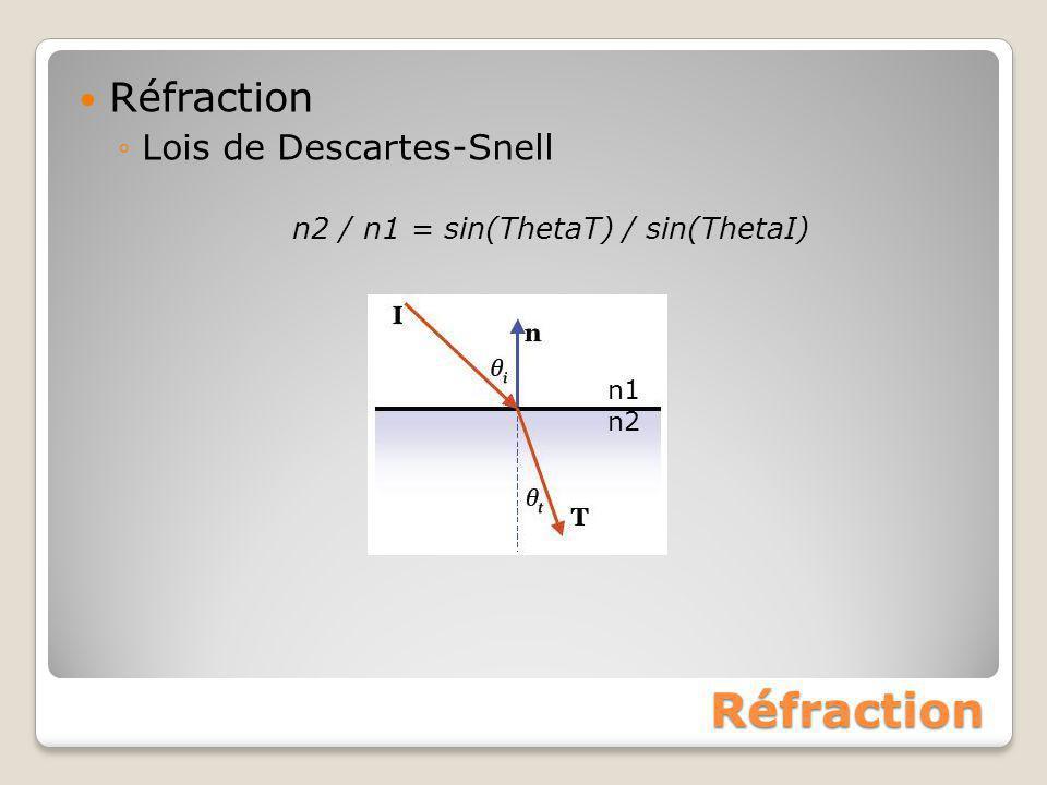 Réfraction Réfraction ◦Lois de Descartes-Snell n2 / n1 = sin(ThetaT) / sin(ThetaI) n1 n2