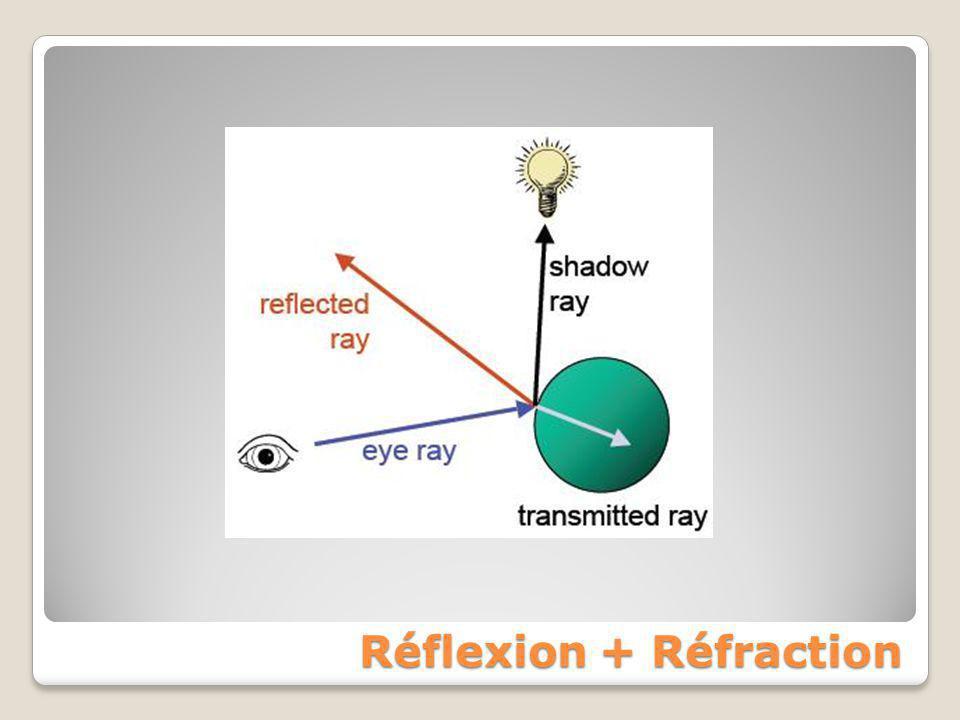Réflexion + Réfraction