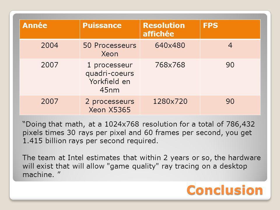 Conclusion AnnéePuissanceResolution affichée FPS 200450 Processeurs Xeon 640x4804 20071 processeur quadri-coeurs Yorkfield en 45nm 768x76890 20072 pro