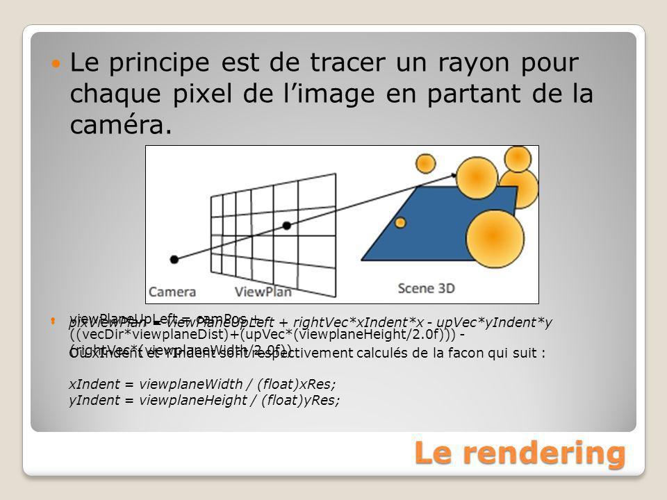 Le rendering Le principe est de tracer un rayon pour chaque pixel de l'image en partant de la caméra. viewPlaneUpLeft = camPos + ((vecDir*viewplaneDis