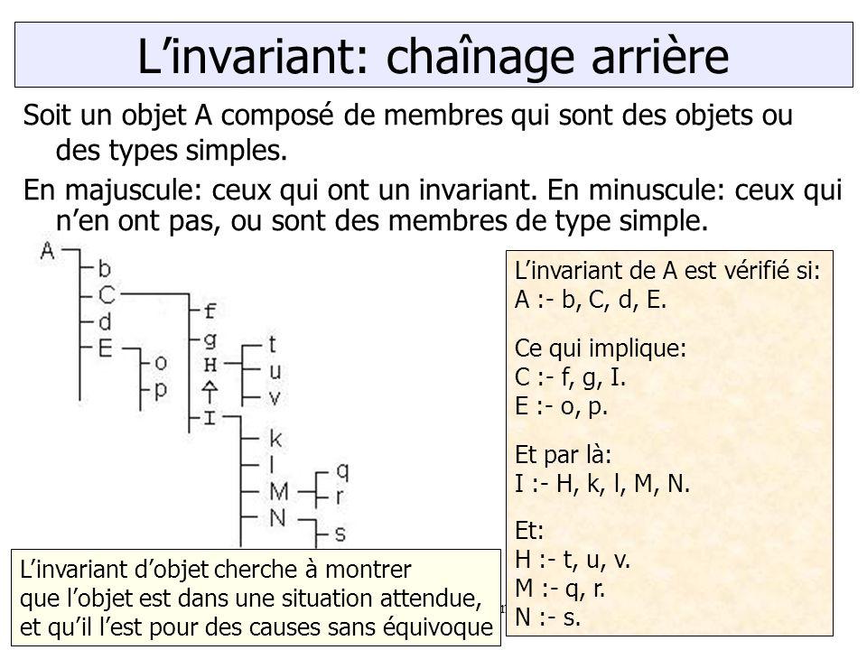 Marc Le BihanAssertions et exceptions.23 Soit un objet A composé de membres qui sont des objets ou des types simples. En majuscule: ceux qui ont un in