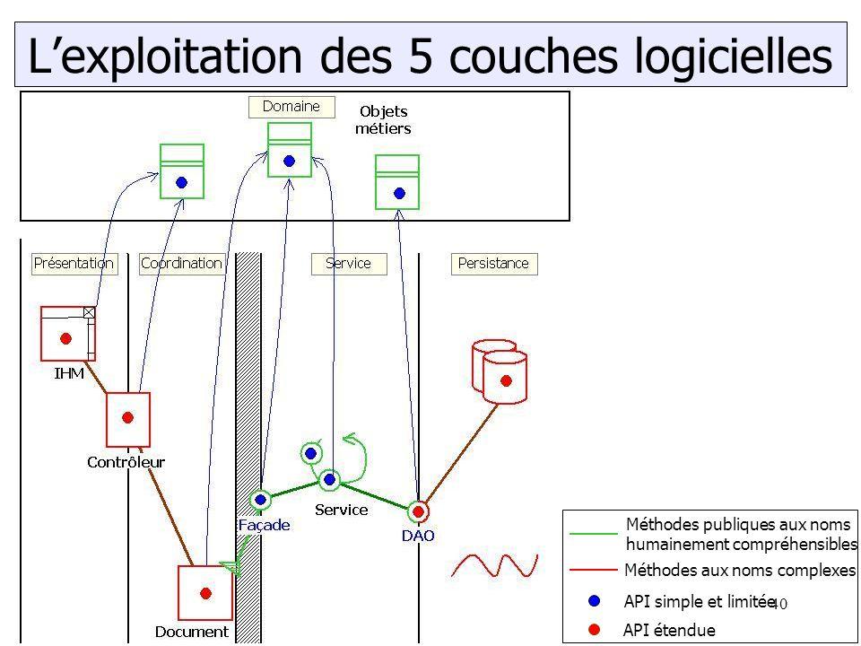 Marc Le BihanAssertions et exceptions.40 L'exploitation des 5 couches logicielles Méthodes publiques aux noms humainement compréhensibles Méthodes aux