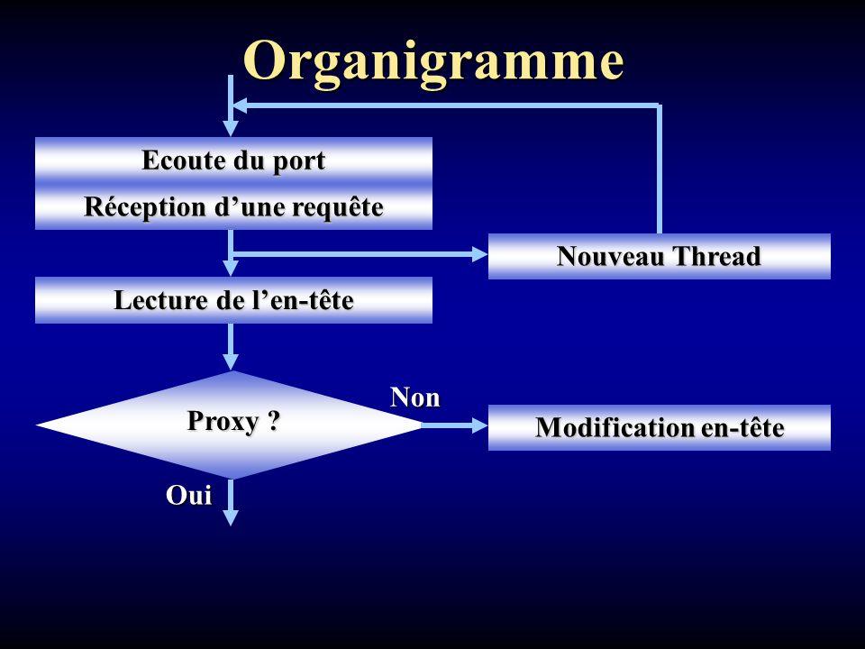 Réception d'une requête Organigramme Oui Ecoute du port Lecture de l'en-tête Modification en-tête Nouveau Thread Proxy .