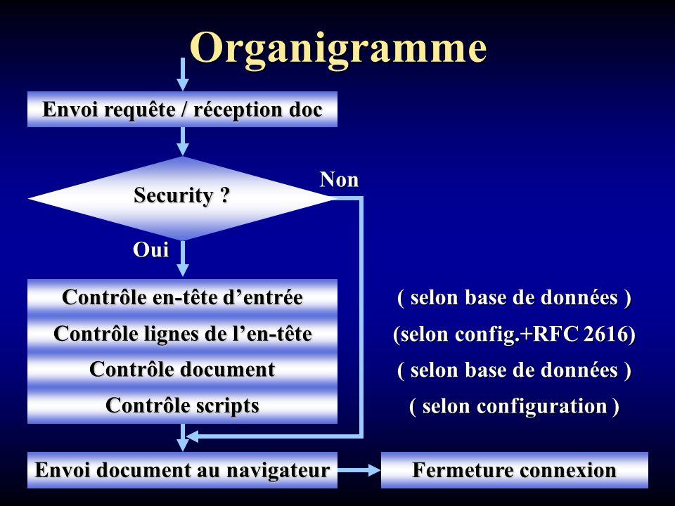 Organigramme Oui Envoi requête / réception doc Contrôle en-tête d'entrée Contrôle document Non ( selon base de données ) Contrôle lignes de l'en-tête Contrôle scripts Envoi document au navigateur Fermeture connexion ( selon base de données ) ( selon configuration ) (selon config.+RFC 2616) Security