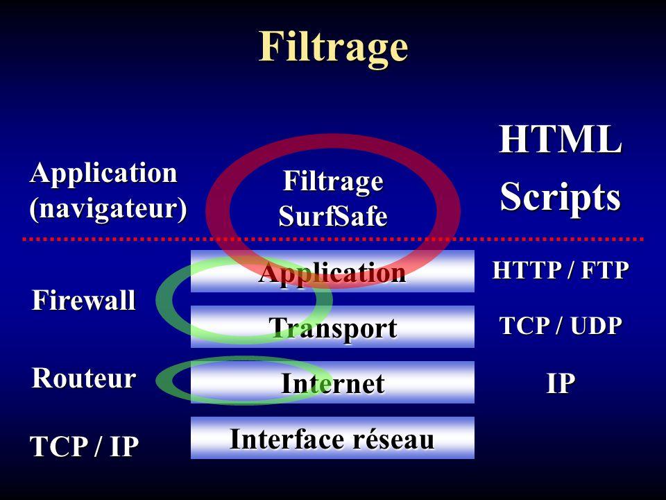 Application Transport Filtrage HTML TCP / IP Internet HTTP / FTP TCP / UDP IP Interface réseau Application (navigateur) ScriptsRouteur Firewall Filtrage SurfSafe