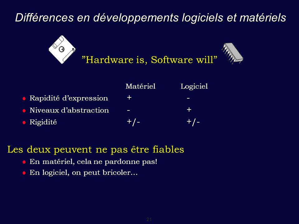 """21 Différences en développements logiciels et matériels """"Hardware is, Software will"""" Matériel Logiciel Matériel Logiciel Rapidité d'expression +- Rapi"""