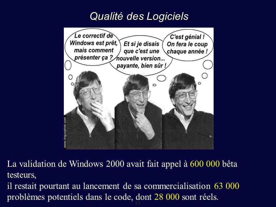 23 Qualité des Logiciels La validation de Windows 2000 avait fait appel à 600 000 bêta testeurs, il restait pourtant au lancement de sa commercialisat