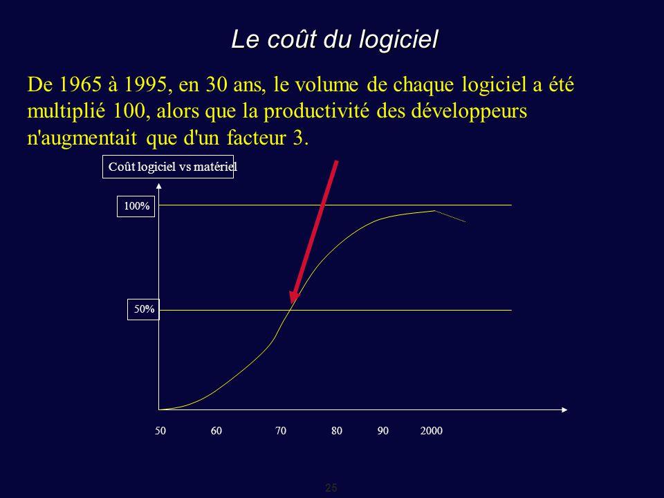 25 Le coût du logiciel 100% 50% 50607080902000 Coût logiciel vs matériel De 1965 à 1995, en 30 ans, le volume de chaque logiciel a été multiplié 100,