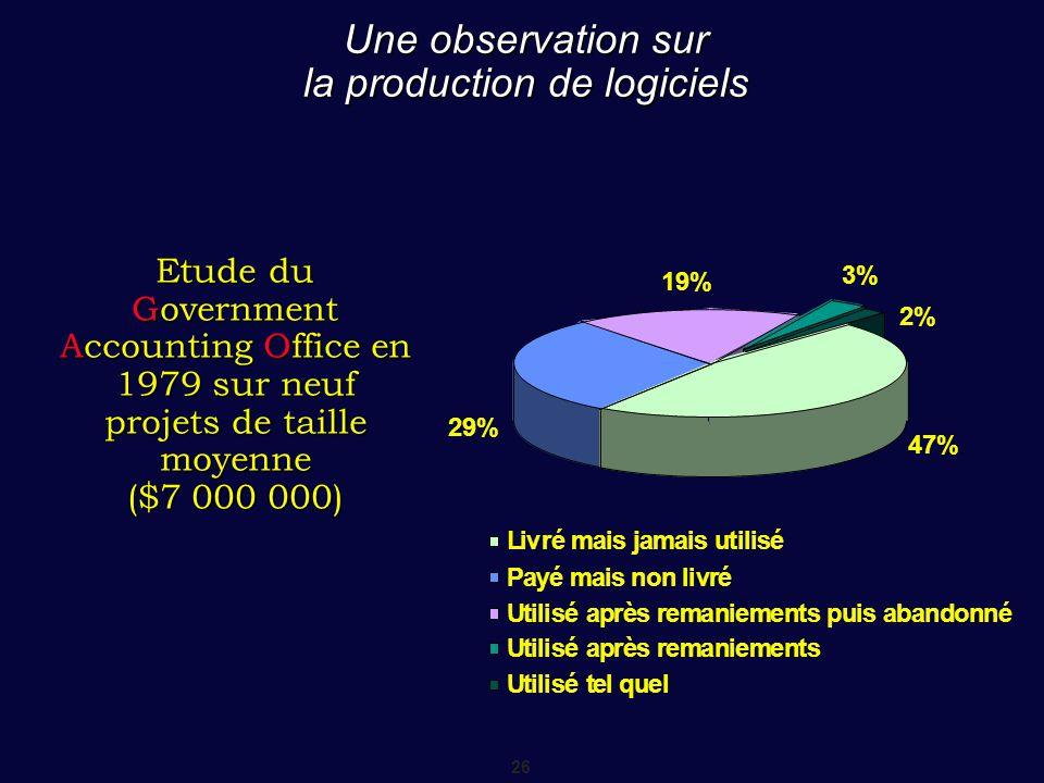 26 Une observation sur la production de logiciels Etude du Government Accounting Office en 1979 sur neuf projets de taille moyenne ($7 000 000) 47% 29