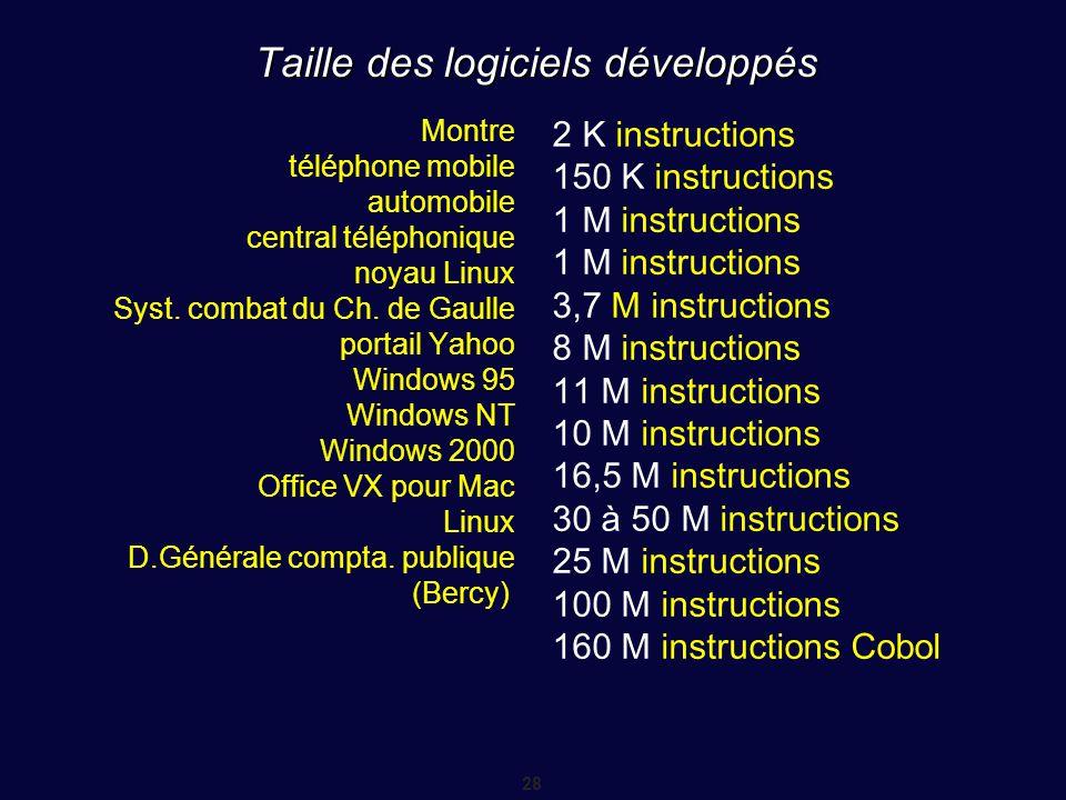 28 Taille des logiciels développés Montre téléphone mobile automobile central téléphonique noyau Linux Syst. combat du Ch. de Gaulle portail Yahoo Win