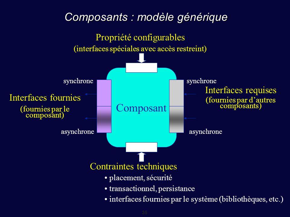 35 Composants : modèle générique Composant synchrone asynchrone Propriété configurables (interfaces spéciales avec accès restreint) Contraintes techni