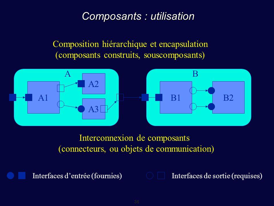 36 Composants : utilisation Composition hiérarchique et encapsulation (composants construits, souscomposants) A1 AB A2 A3 B1B2 Interfaces d'entrée (f