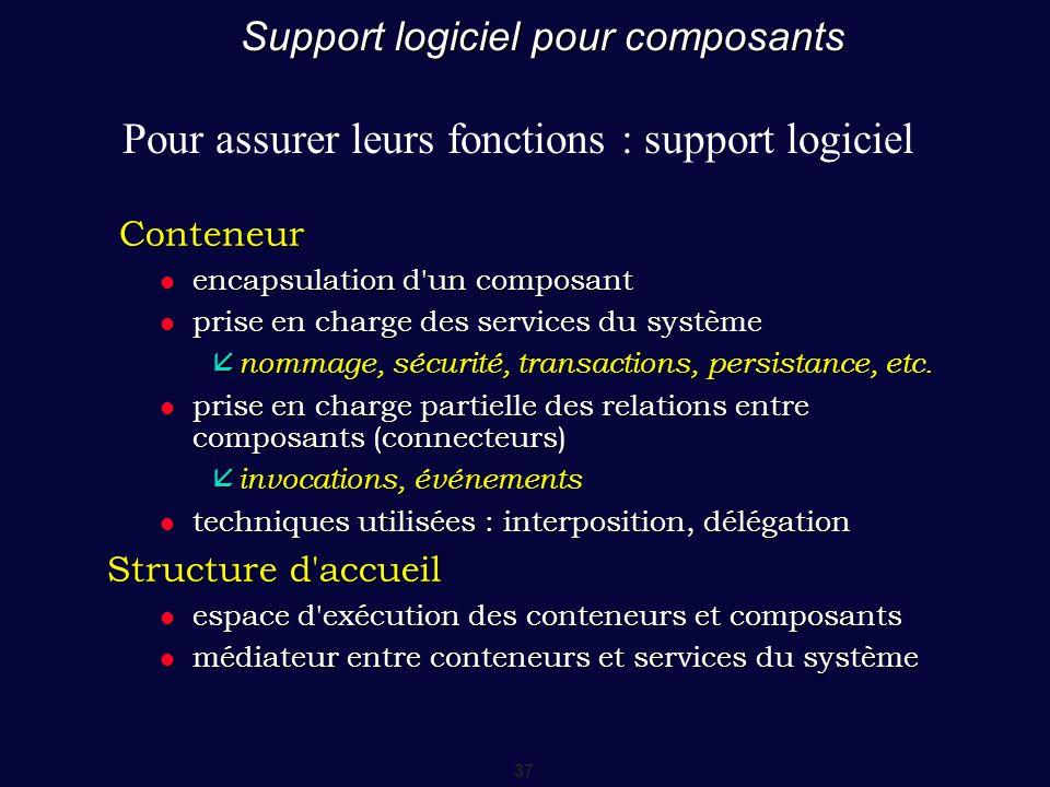37 Support logiciel pour composants Conteneur Conteneur encapsulation d'un composant encapsulation d'un composant prise en charge des services du syst