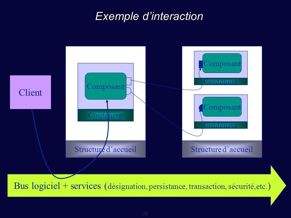 39 Exemple d'interaction Structure d'accueil Conteneur Structure d'accueil Conteneur Composant Client Bus logiciel + services ( désignation, persistan