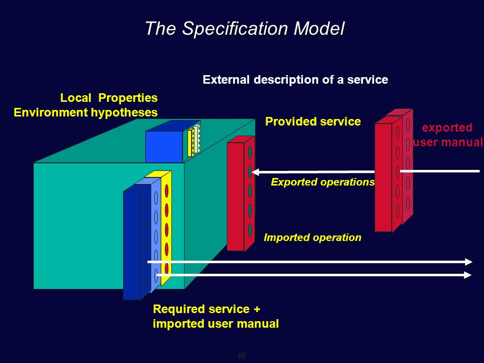 40 The Specification Model Provided service Required service + imported user manual Exported operations Imported operation Local Properties Environmen