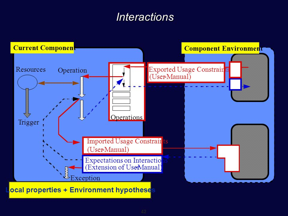 42 Interactions LoEnvironment hypothess Resources Trigger Exception Operations Expectations on Interactions (Extension of User-Manual) Current Compone