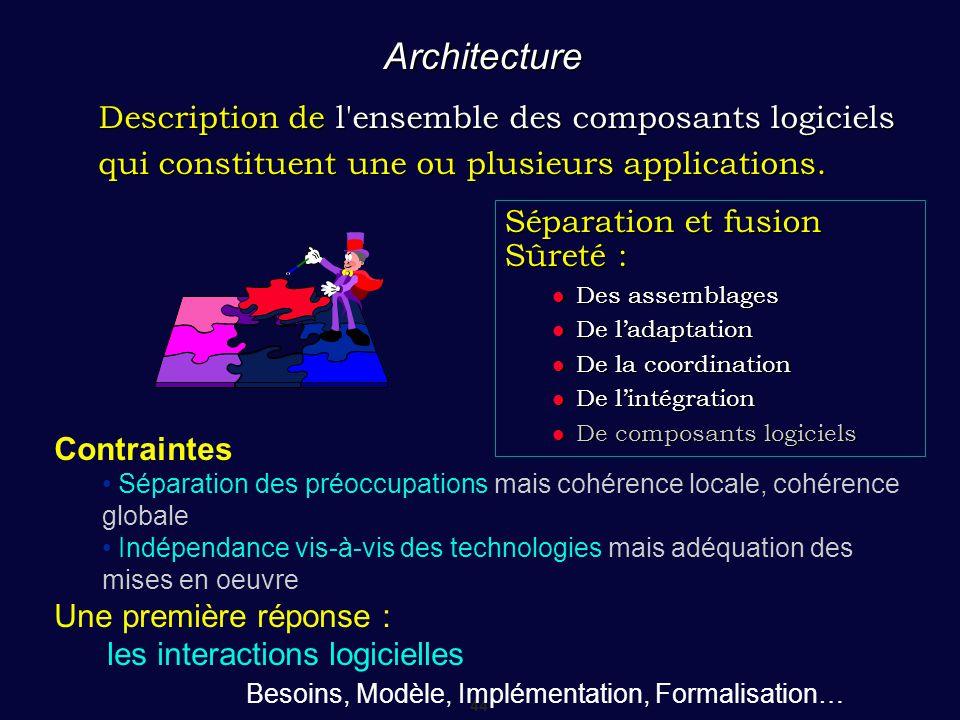 44 Architecture Séparation et fusion Sûreté : Des assemblages Des assemblages De l'adaptation De l'adaptation De la coordination De la coordination De