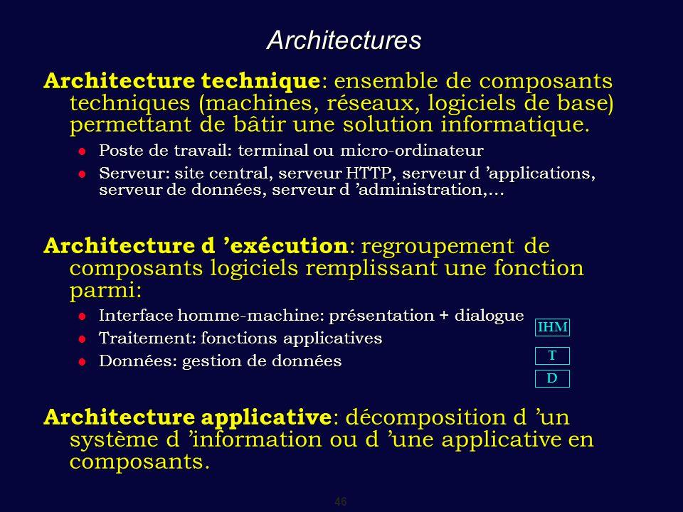 46 Architectures Architecture technique : ensemble de composants techniques (machines, réseaux, logiciels de base) permettant de bâtir une solution in