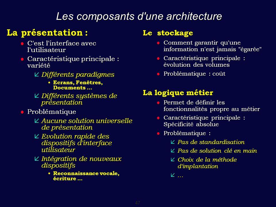 47 Les composants d'une architecture La présentation : C'est l'interface avec l'utilisateur C'est l'interface avec l'utilisateur Caractéristique princ