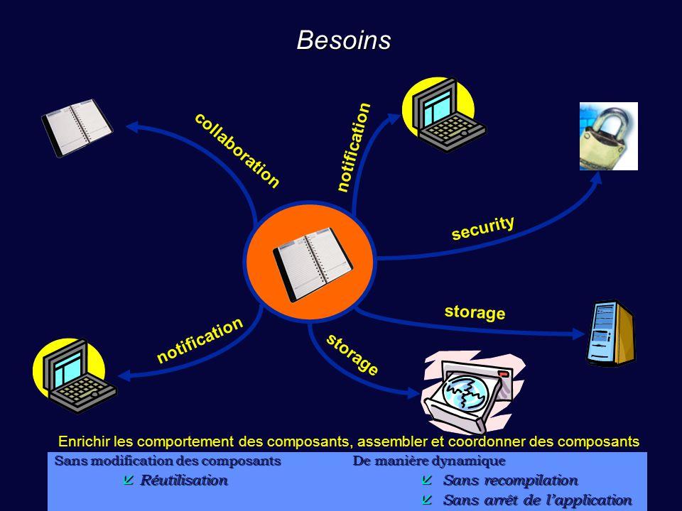 48 Besoins Sans modification des composants  Réutilisation De manière dynamique  Sans recompilation  Sans arrêt de l'application storage notificati