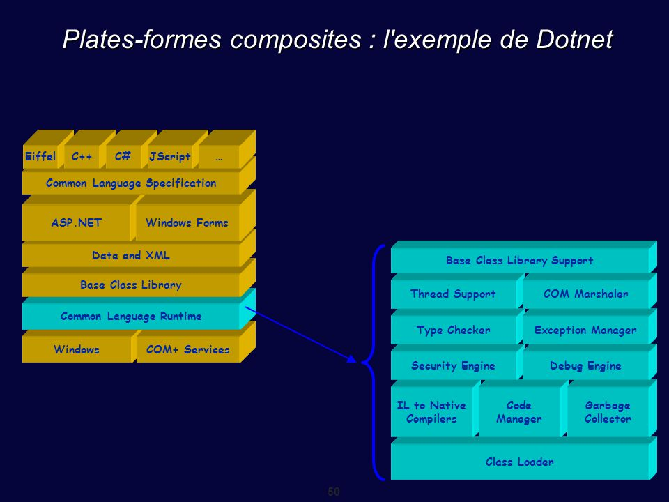 50 Plates-formes composites : l'exemple de Dotnet WindowsCOM+ Services Common Language Runtime Base Class Library Data and XML ASP.NETWindows Forms Co