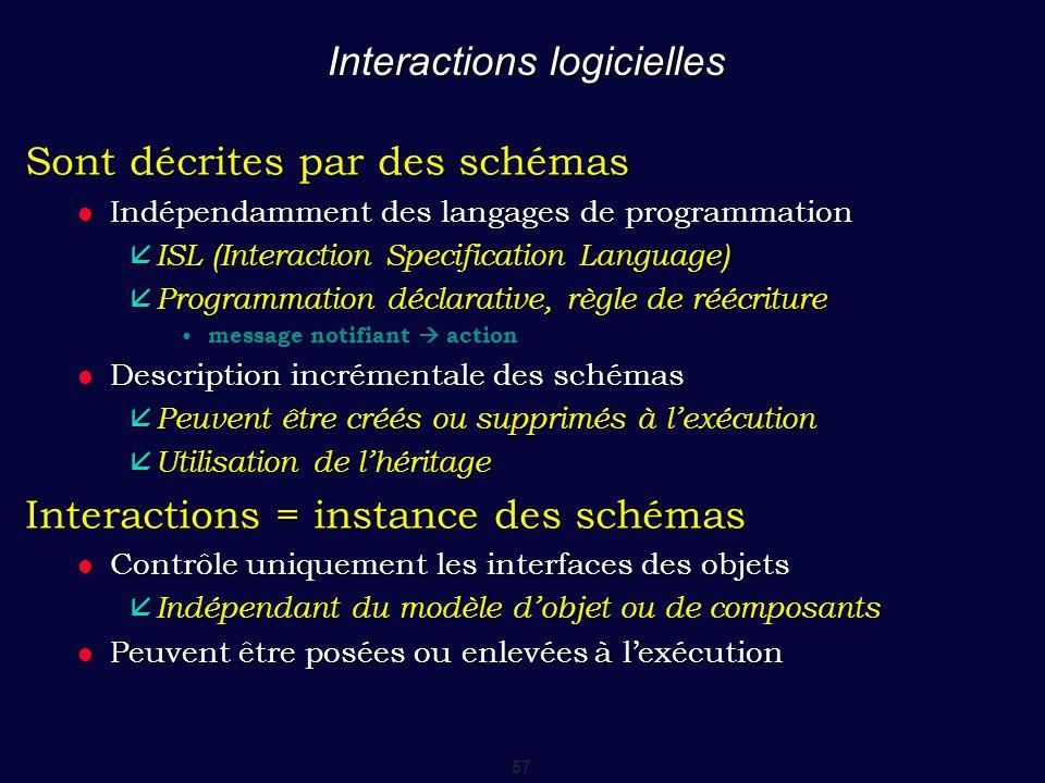 57 Interactions logicielles Sont décrites par des schémas Indépendamment des langages de programmation Indépendamment des langages de programmation 