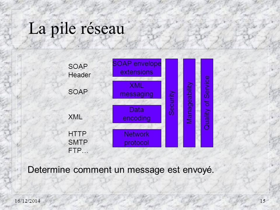 La pile réseau 16/12/201415 SOAP envelope extensions XML messaging Data encoding Network protocol Quality of Service Manageability Security SOAP Heade