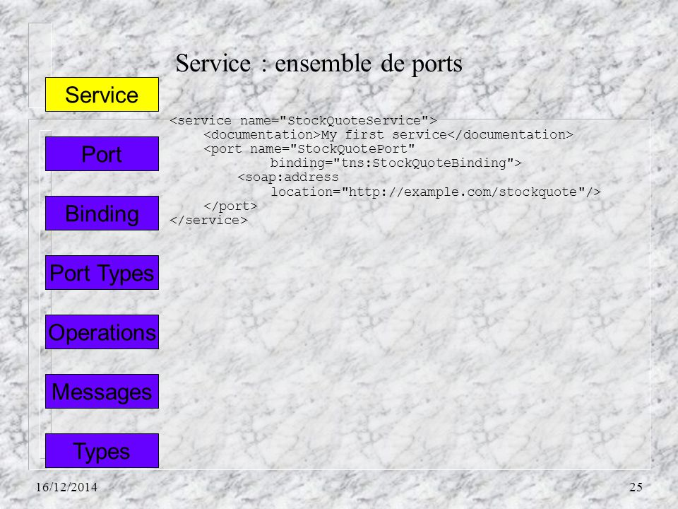 Service : ensemble de ports 16/12/201425 Port Types Service Port Binding Operations Messages Types My first service <port name=