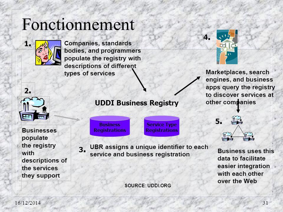 Fonctionnement 16/12/201431 UDDI Business Registry 3.3. UBR assigns a unique identifier to each service and business registration Marketplaces, search