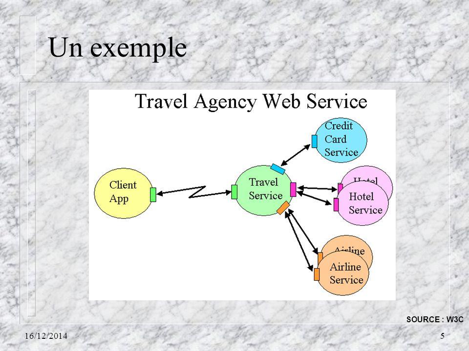 Un exemple 16/12/20145 SOURCE : W3C