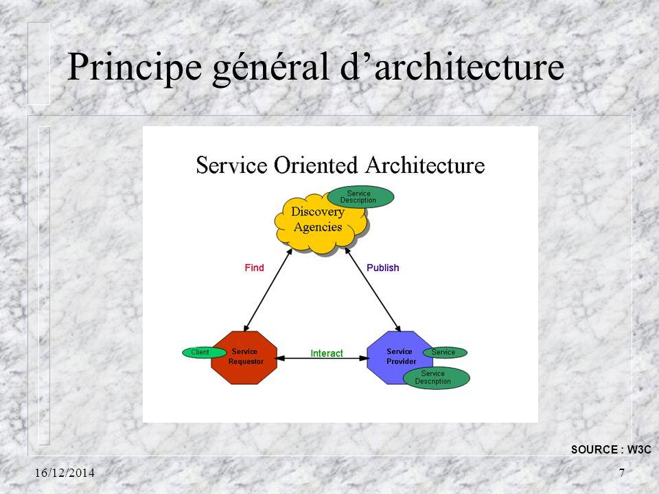 Principe général d'architecture 16/12/20147 SOURCE : W3C