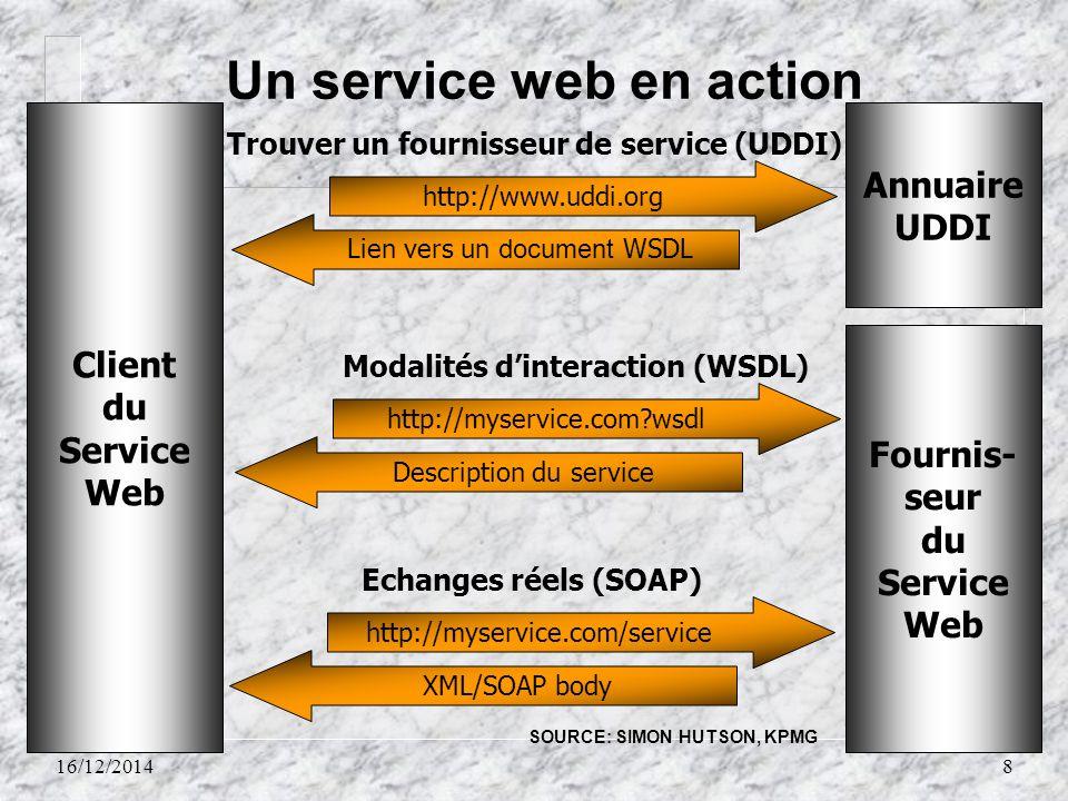 16/12/20148 Un service web en action Client du Service Web Fournis- seur du Service Web Annuaire UDDI http://myservice.com/serviceXML/SOAP body Echang