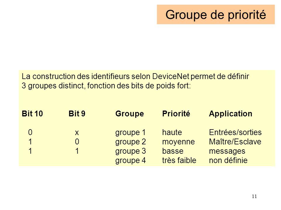 11 Groupe de priorité La construction des identifieurs selon DeviceNet permet de définir 3 groupes distinct, fonction des bits de poids fort: Bit 10Bi