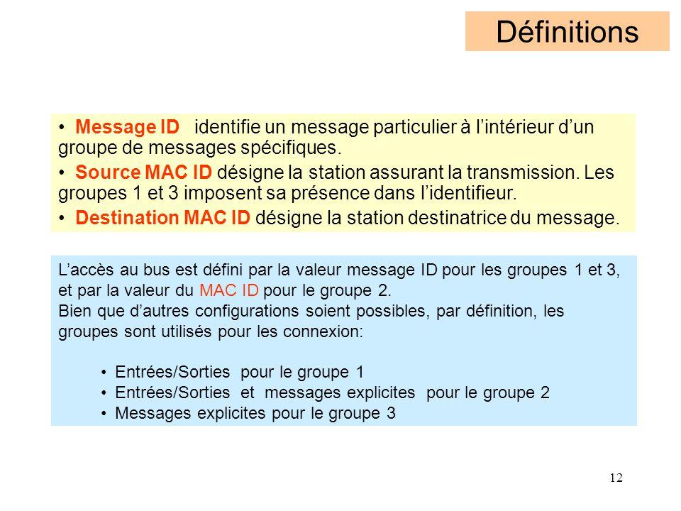 12 Définitions L'accès au bus est défini par la valeur message ID pour les groupes 1 et 3, et par la valeur du MAC ID pour le groupe 2. Bien que d'aut