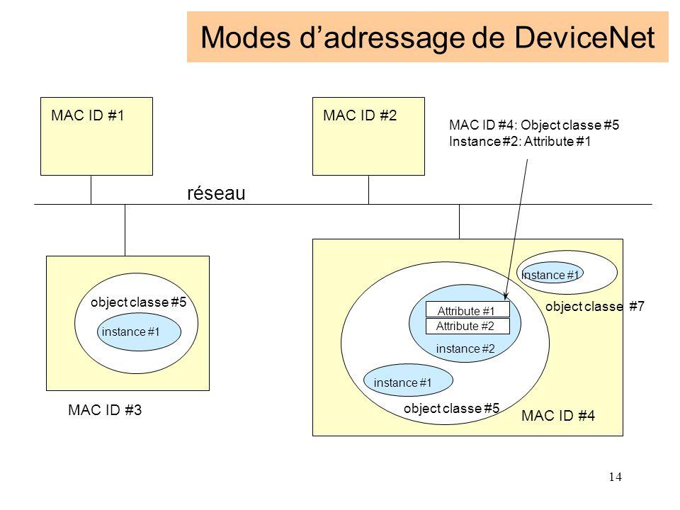 14 Modes d'adressage de DeviceNet MAC ID #1MAC ID #2 MAC ID #3 MAC ID #4 object classe #5 instance #1 instance #2 instance #1 Attribute #1 Attribute #