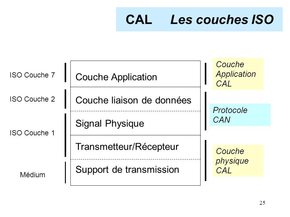 25 CAL Les couches ISO Couche Application Couche liaison de données Signal Physique Transmetteur/Récepteur Support de transmission Couche Application
