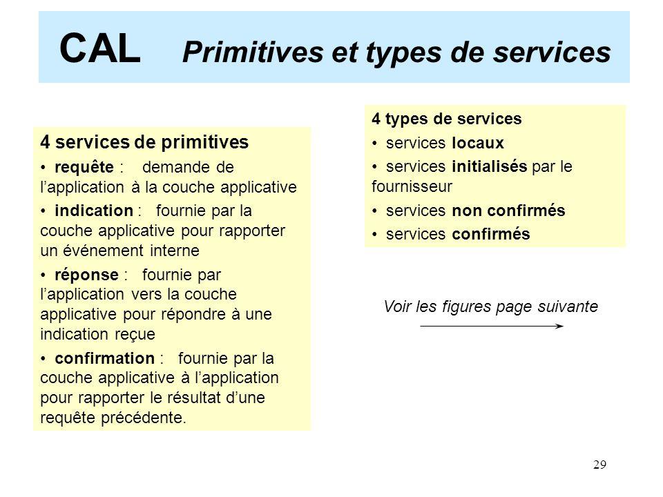 29 CAL Primitives et types de services Voir les figures page suivante 4 services de primitives requête : demande de l'application à la couche applicat
