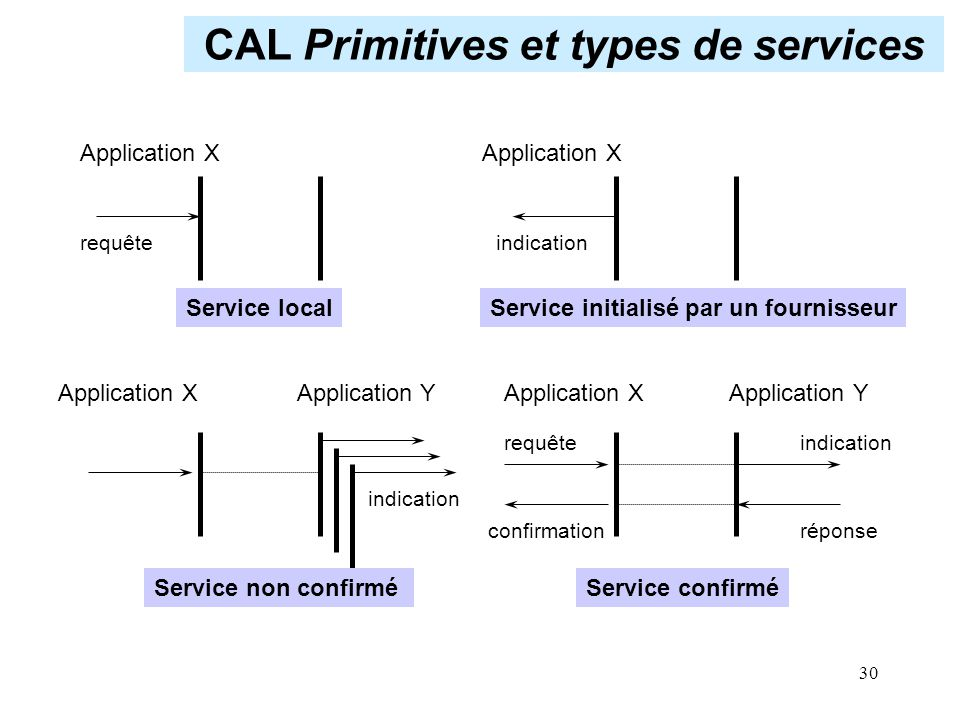 30 CAL Primitives et types de services Application X Application X Application Y indication requête confirmationréponse Service initialisé par un four