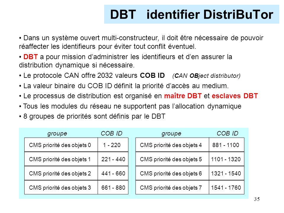 35 DBT identifier DistriBuTor CMS priorité des objets 0 1 - 220 CMS priorité des objets 4 881 - 1100 CMS priorité des objets 1 221 - 440 CMS priorité