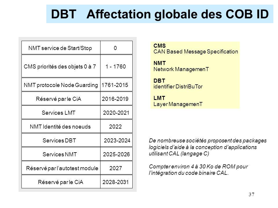 37 DBT Affectation globale des COB ID NMT service de Start/Stop 0 Réservé par le CiA 2016-2019 Services LMT 2020-2021 NMT Identité des noeuds 2022 Ser