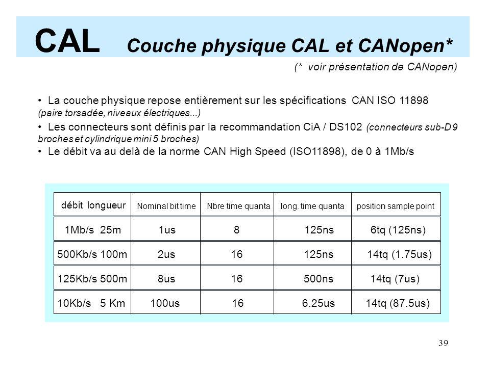 39 CAL Couche physique CAL et CANopen* (* voir présentation de CANopen) débit longueur Nominal bit time Nbre time quanta long. time quanta position sa