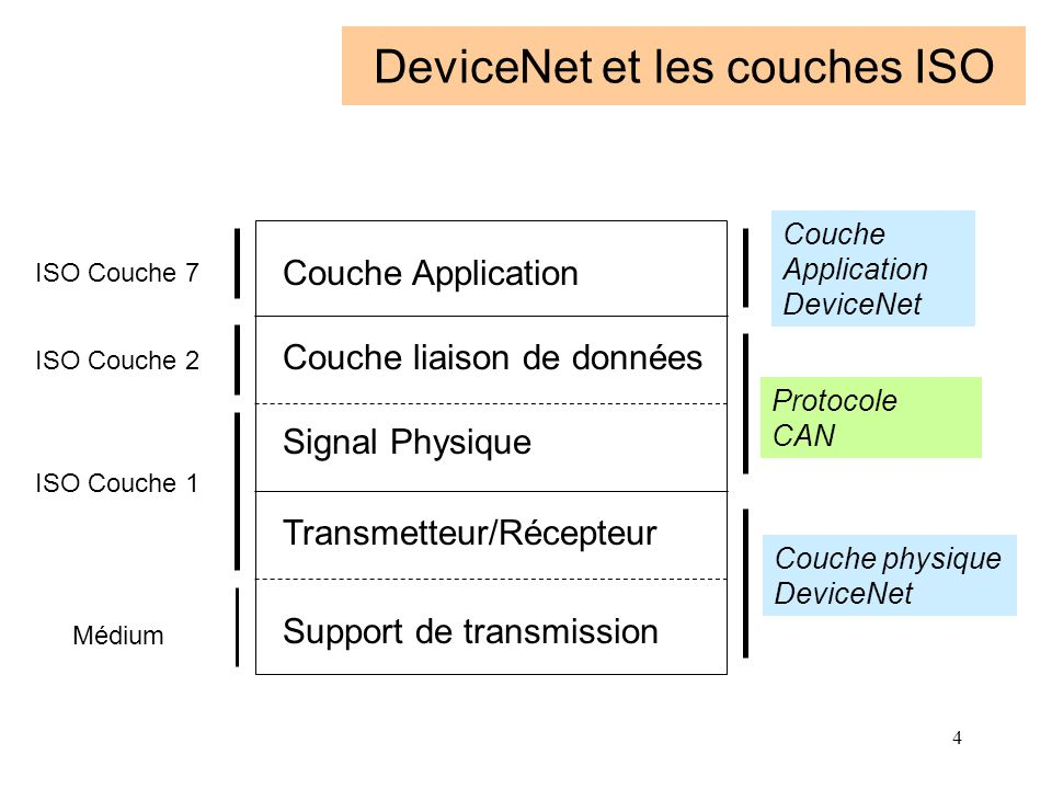 4 DeviceNet et les couches ISO Couche Application Couche liaison de données Signal Physique Transmetteur/Récepteur Support de transmission Couche Appl