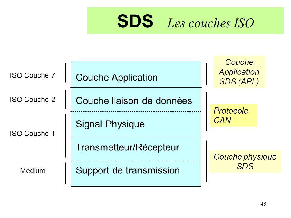 43 SDS Les couches ISO Couche Application Couche liaison de données Signal Physique Transmetteur/Récepteur Support de transmission Couche Application