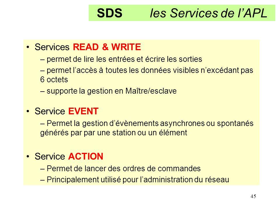 45 SDS les Services de l'APL Services READ & WRITE – permet de lire les entrées et écrire les sorties – permet l'accès à toutes les données visibles n