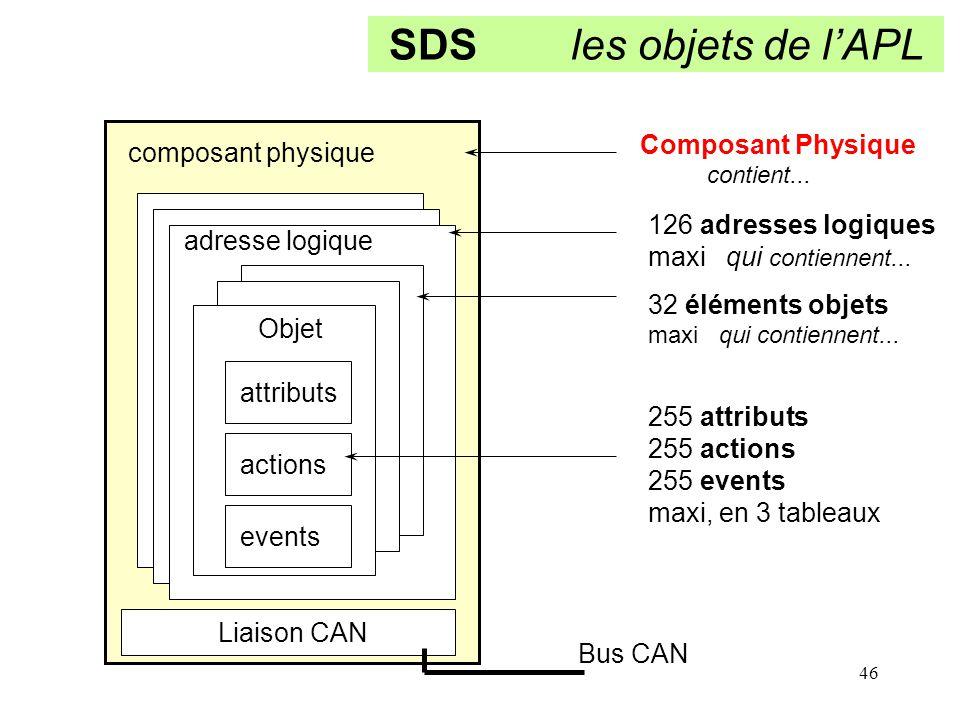 46 SDS les objets de l'APL Liaison CAN Bus CAN Composant Physique contient... 126 adresses logiques maxi qui contiennent... 32 éléments objets maxi qu