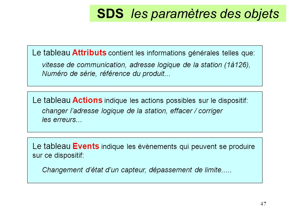 47 SDS les paramètres des objets Le tableau Attributs contient les informations générales telles que: vitesse de communication, adresse logique de la