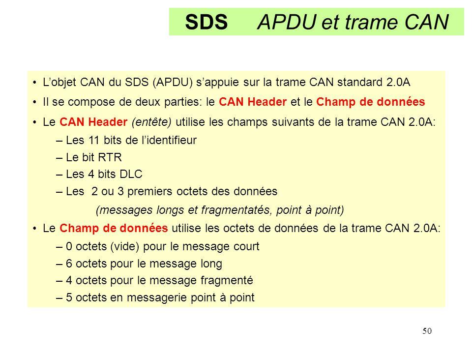 50 SDS APDU et trame CAN L'objet CAN du SDS (APDU) s'appuie sur la trame CAN standard 2.0A Il se compose de deux parties: le CAN Header et le Champ de