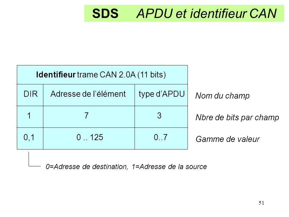 51 SDS APDU et identifieur CAN Identifieur trame CAN 2.0A (11 bits) DIR Adresse de l'élément type d'APDU 1 7 3 0,1 0.. 125 0..7 Nom du champ Nbre de b
