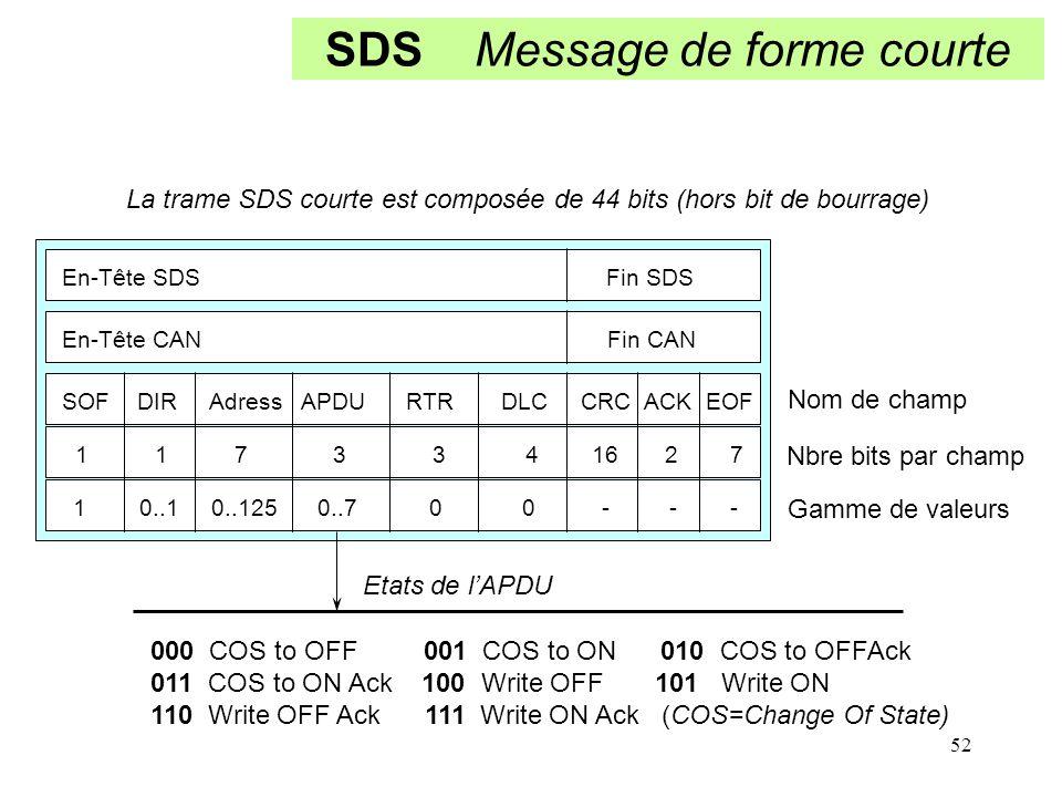 52 SDS Message de forme courte En-Tête SDS Fin SDS En-Tête CAN Fin CAN SOF DIR Adress APDU RTR DLC CRC ACK EOF 1 1 7 3 3 4 16 2 7 1 0..1 0..125 0..7 0